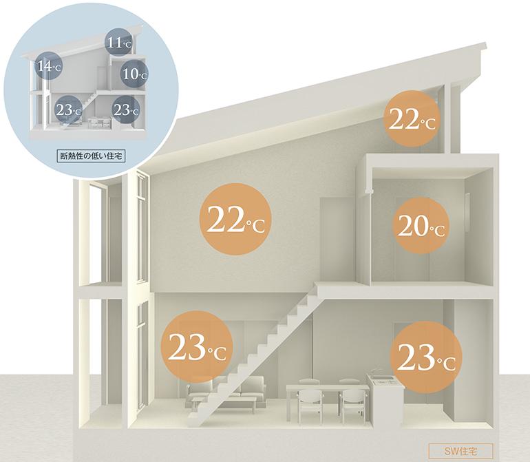室内の温熱環境